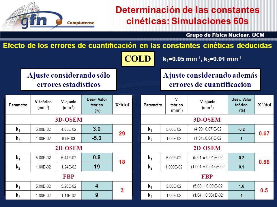 Determinación de las constantes cinéticas: Simulaciones 60s COLD Ajuste considerando sólo errores estadísticos Ajuste considerando además errores de c