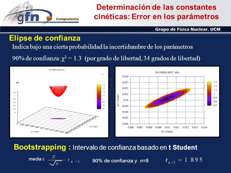 Determinación de las constantes cinéticas: Error en los parámetros Elipse de confianza Indica bajo una cierta probabilidad la incertidumbre de los par
