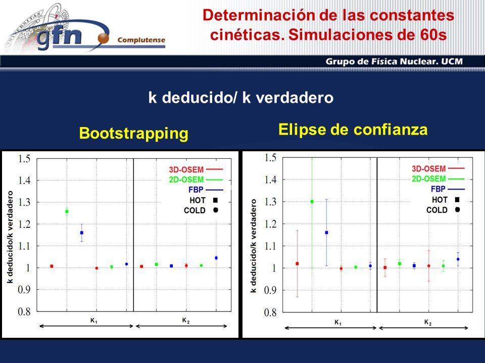 Bootstrapping Elipse de confianza Determinación de las constantes cinéticas. Simulaciones de 60s k deducido/ k verdadero