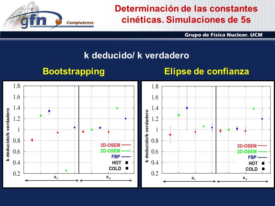 Determinación de las constantes cinéticas. Simulaciones de 5s BootstrappingElipse de confianza k deducido/ k verdadero