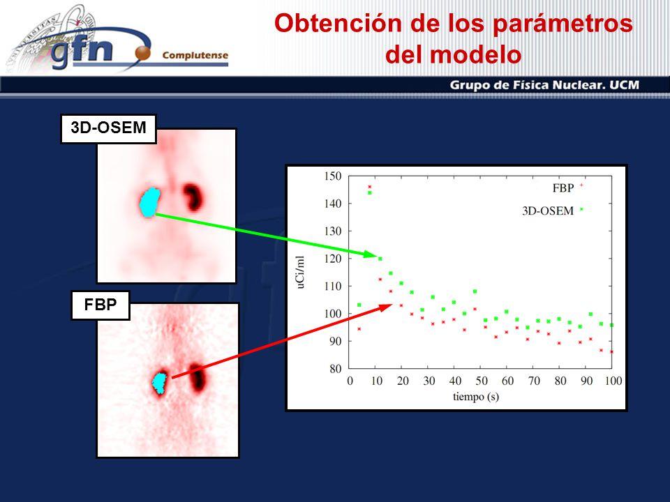 3D-OSEM FBP Obtención de los parámetros del modelo