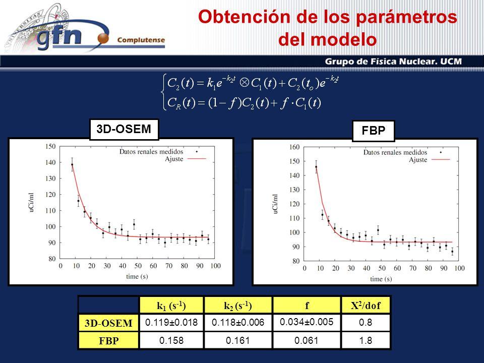k 1 (s -1 )k 2 (s -1 )fX 2 /dof 3D-OSEM 0.119±0.0180.118±0.006 0.034±0.005 0.8 FBP 0.1580.1610.0611.8 3D-OSEMFBP Obtención de los parámetros del model