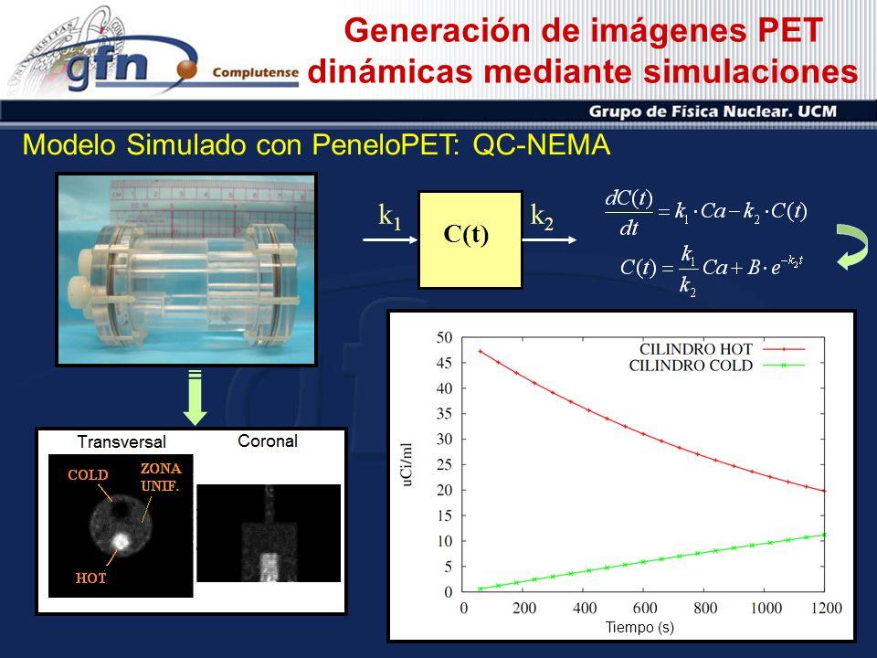 Generación de imágenes PET dinámicas mediante simulaciones Modelo Simulado con PeneloPET: QC-NEMA C(t) k1k1 k2k2 Cilindro HOT Cilindro COLD Zona Unifo