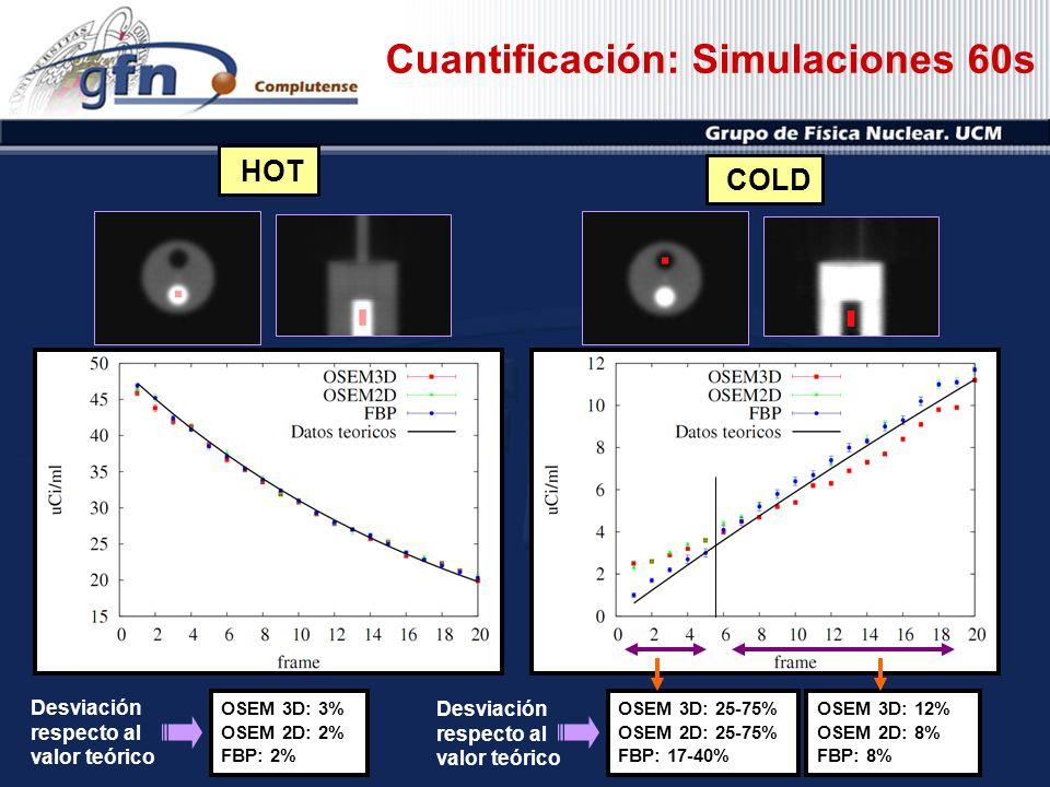 Cuantificación: Simulaciones 60s OSEM 3D: 3% OSEM 2D: 2% FBP: 2% OSEM 3D: 25-75% OSEM 2D: 25-75% FBP: 17-40% OSEM 3D: 12% OSEM 2D: 8% FBP: 8% HOT COLD