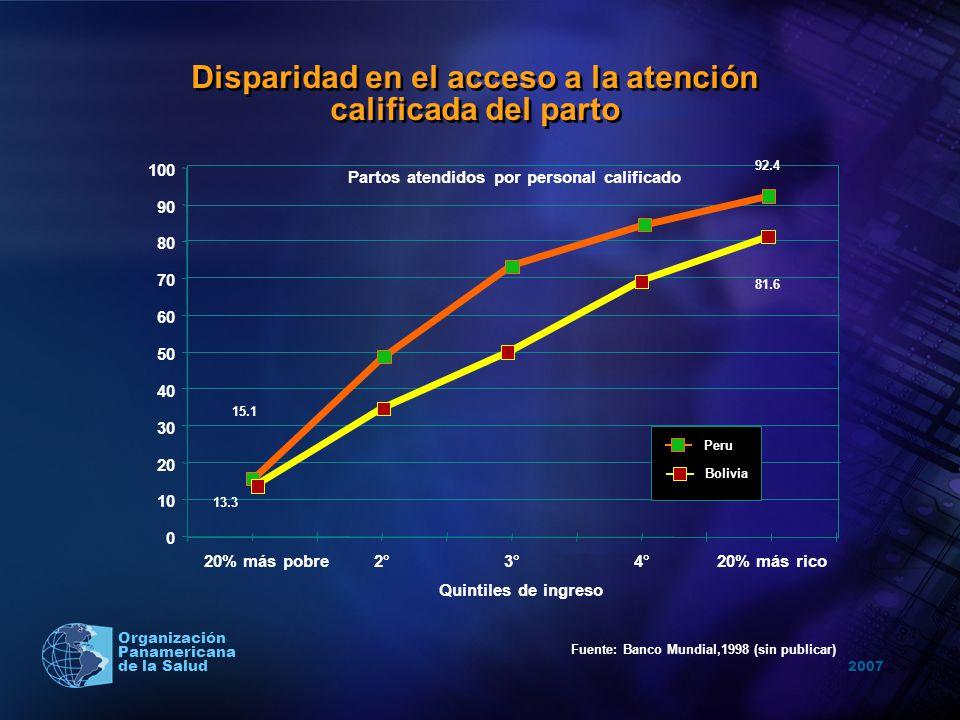 2007 Organización Panamericana de la Salud Fuente: Banco Mundial,1998 (sin publicar) Partos atendidos por personal calificado 0 10 20 30 40 50 60 70 8