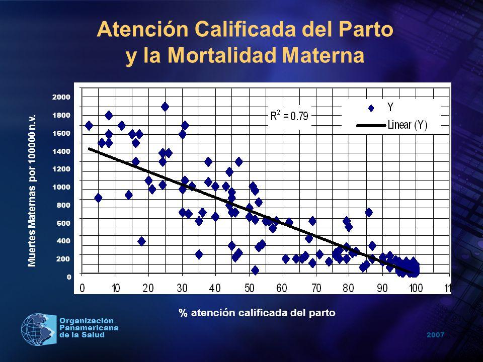 2007 Organización Panamericana de la Salud Atención Calificada del Parto y la Mortalidad Materna % atención calificada del parto Muertes Maternas por