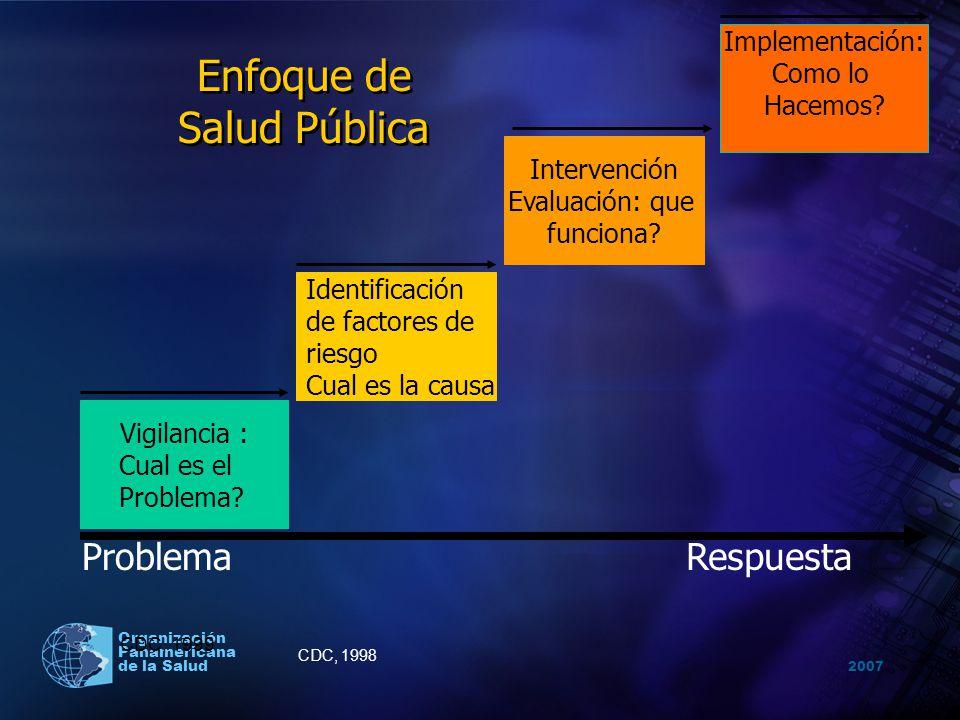 2007 Organización Panamericana de la Salud Enfoque de Salud Pública ProblemaRespuesta Vigilancia : Cual es el Problema? Identificación de factores de