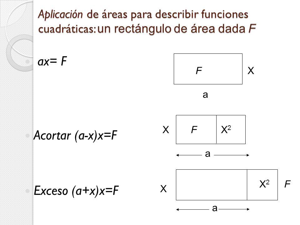 Aplicación de áreas para describir funciones cuadráticas: un rectángulo de área dada F ax= F Acortar (a-x)x=F Exceso (a+x)x=F F a X X X2X2 a FX X2X2 a