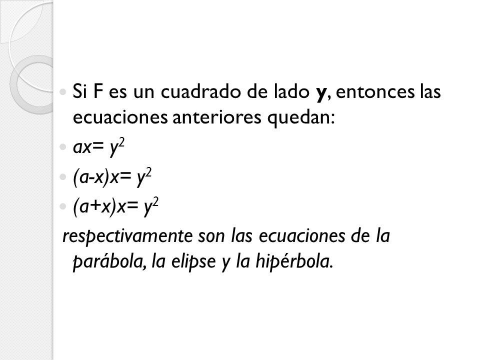 Si F es un cuadrado de lado y, entonces las ecuaciones anteriores quedan: ax= y 2 (a-x)x= y 2 (a+x)x= y 2 respectivamente son las ecuaciones de la par