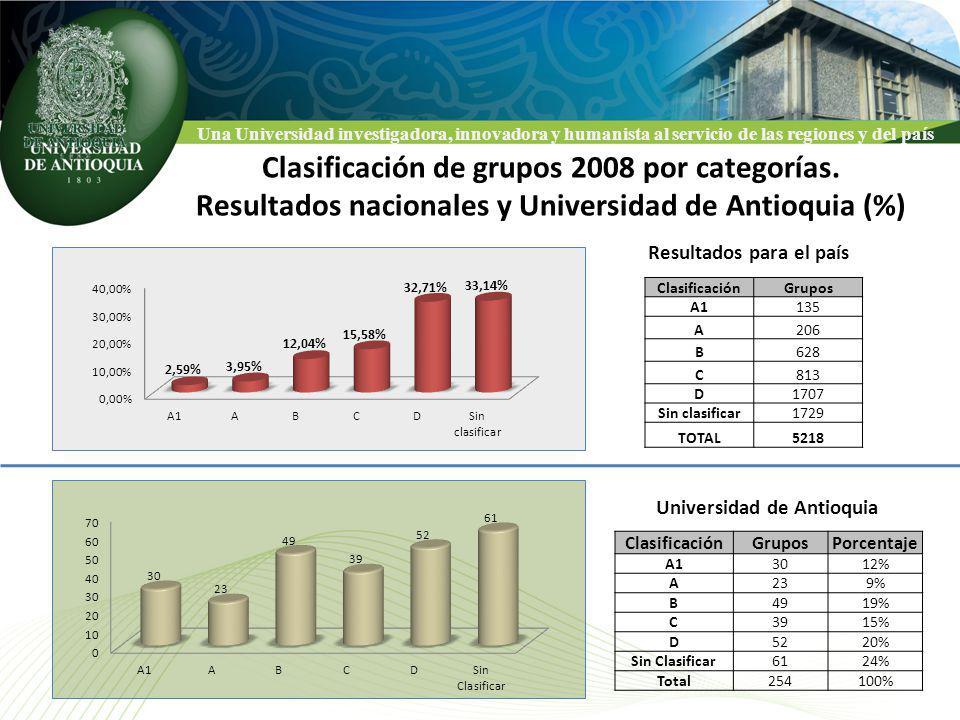 Clasificación de grupos 2008 por categorías.