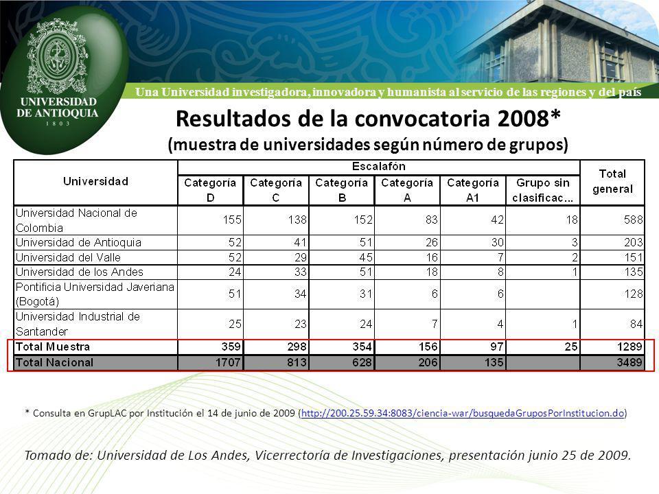 Una Universidad investigadora, innovadora y humanista al servicio de las regiones y del país Resultados de la convocatoria 2008* (muestra de universidades según número de grupos) * Consulta en GrupLAC por Institución el 14 de junio de 2009 (http://200.25.59.34:8083/ciencia-war/busquedaGruposPorInstitucion.do)http://200.25.59.34:8083/ciencia-war/busquedaGruposPorInstitucion.do Tomado de: Universidad de Los Andes, Vicerrectoría de Investigaciones, presentación junio 25 de 2009.