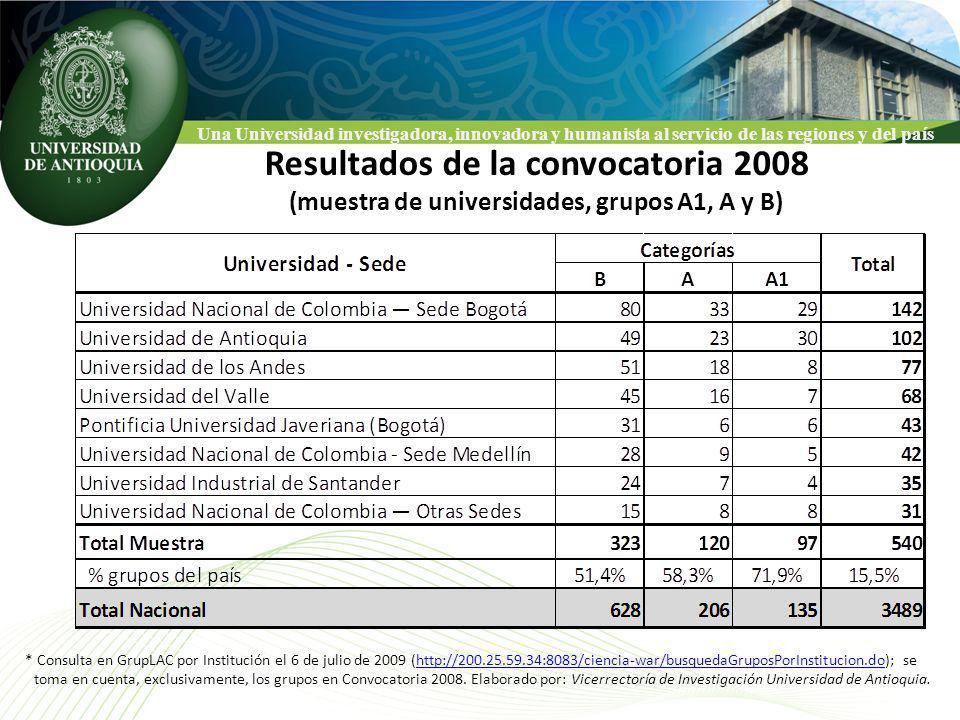 Una Universidad investigadora, innovadora y humanista al servicio de las regiones y del país Resultados de la convocatoria 2008 (muestra de universidades, grupos A1, A y B) * Consulta en GrupLAC por Institución el 6 de julio de 2009 (http://200.25.59.34:8083/ciencia-war/busquedaGruposPorInstitucion.do); se toma en cuenta, exclusivamente, los grupos en Convocatoria 2008.