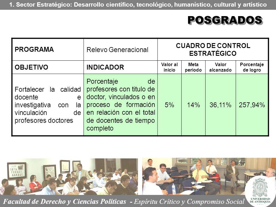 POSGRADOSPOSGRADOS 1. Sector Estratégico: Desarrollo científico, tecnológico, humanístico, cultural y artístico PROGRAMARelevo Generacional CUADRO DE