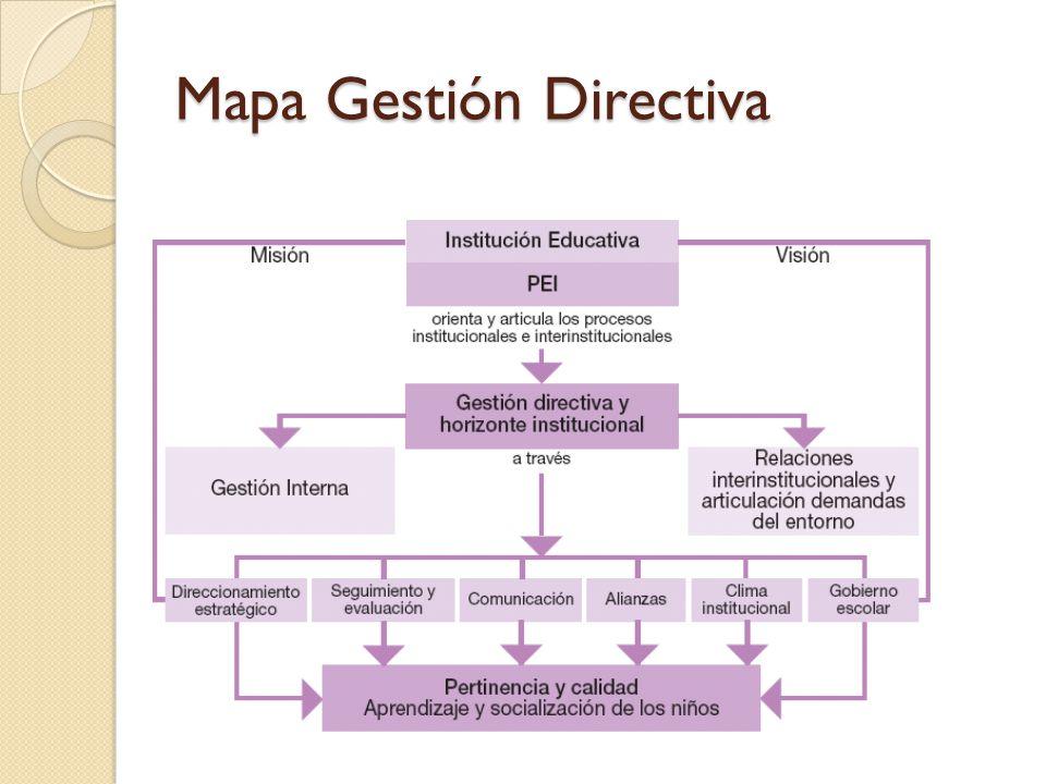 Mapa Gestión Directiva