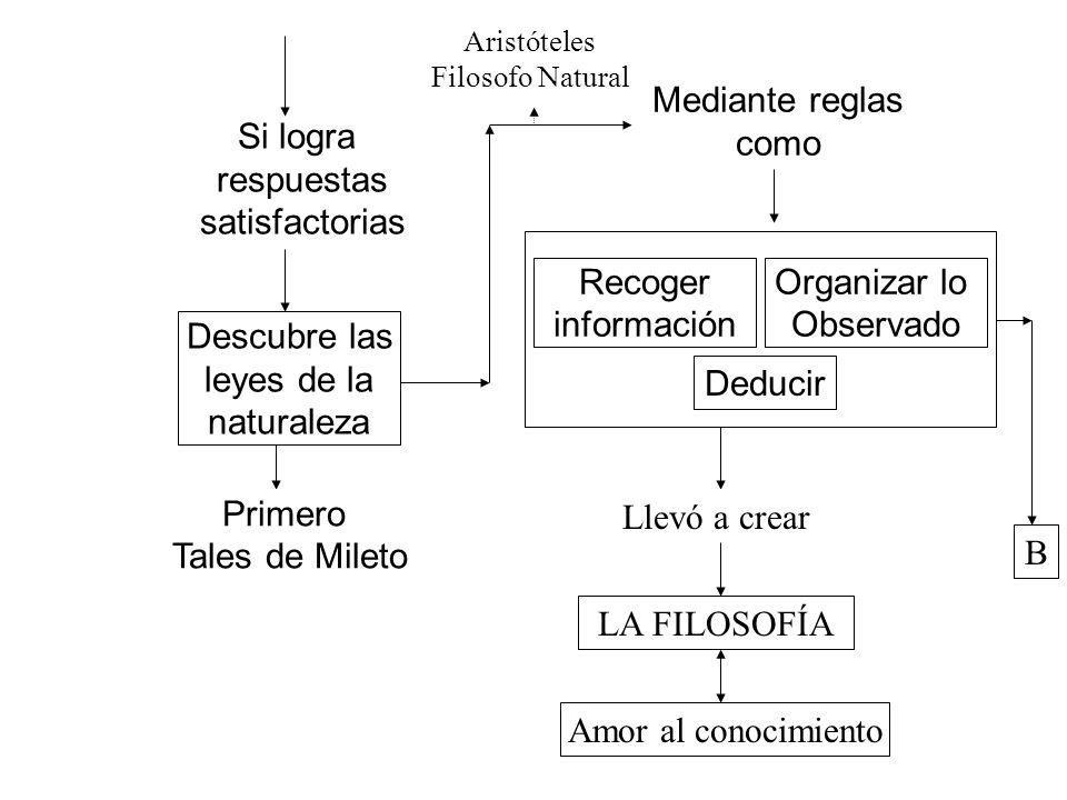 Si logra respuestas satisfactorias Descubre las leyes de la naturaleza Primero Tales de Mileto Mediante reglas como Recoger información Organizar lo O