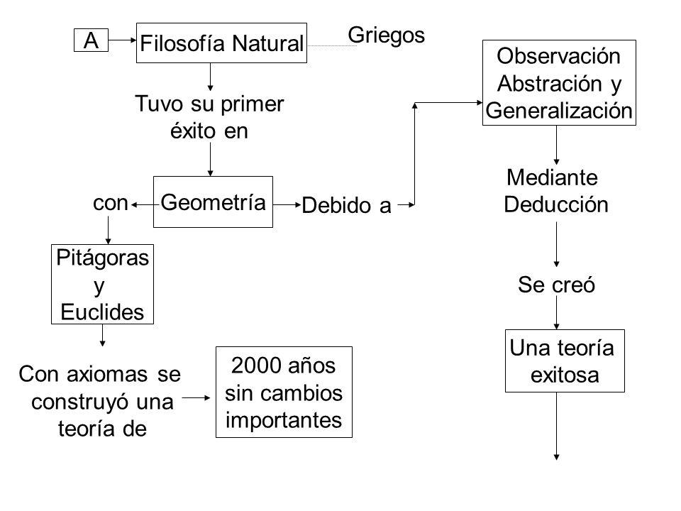 A Filosofía Natural Griegos Tuvo su primer éxito en Geometría con Pitágoras y Euclides Con axiomas se construyó una teoría de 2000 años sin cambios importantes Debido a Observación Abstración y Generalización Mediante Deducción Se creó Una teoría exitosa