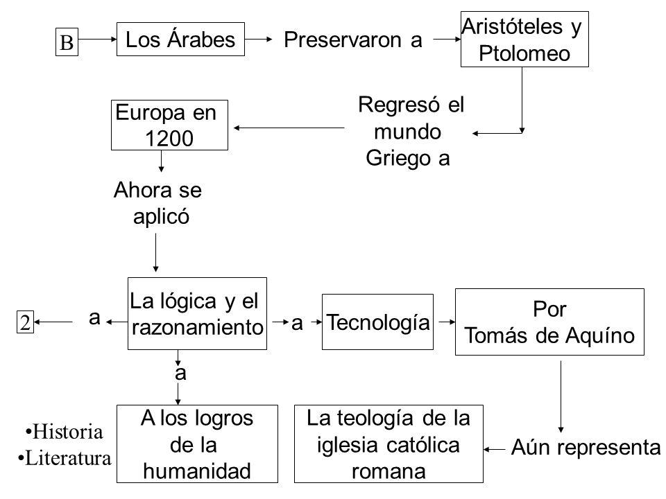 B Los ÁrabesPreservaron a Aristóteles y Ptolomeo Regresó el mundo Griego a Europa en 1200 Ahora se aplicó La lógica y el razonamiento A los logros de
