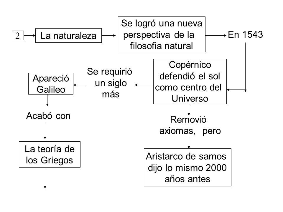 2 La naturaleza Se logró una nueva perspectiva de la filosofia natural En 1543 Copérnico defendió el sol como centro del Universo Removió axiomas, pero Aristarco de samos dijo lo mismo 2000 años antes Se requirió un siglo más Apareció Galileo Acabó con La teoría de los Griegos