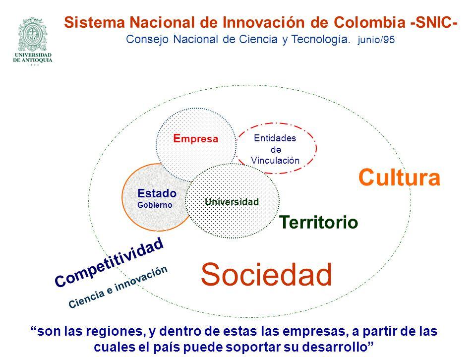 Territorio Sociedad Estado Gobierno Entidades de Vinculación E mpresa Sistema Nacional de Innovación de Colombia -SNIC- Consejo Nacional de Ciencia y Tecnología.