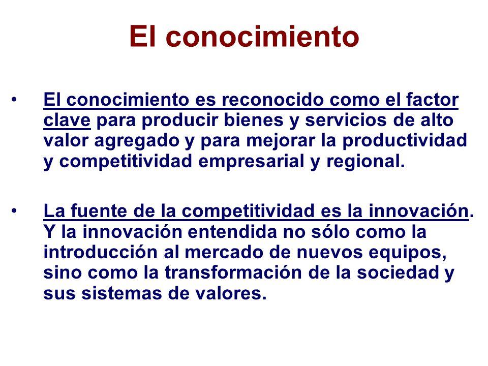 El conocimiento El conocimiento es reconocido como el factor clave para producir bienes y servicios de alto valor agregado y para mejorar la productividad y competitividad empresarial y regional.