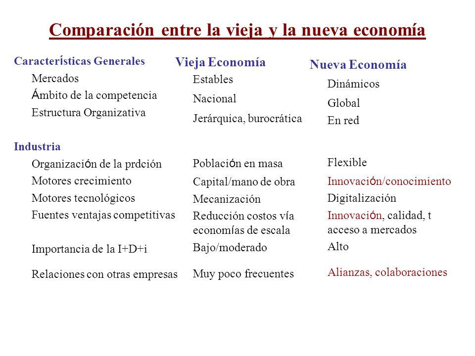 Capital Humano Objetivos políticos Aptitudes Actitudes Requisitos Relaciones laborales Empleo Pleno empleo Específicas al puesto de trabajo ??.
