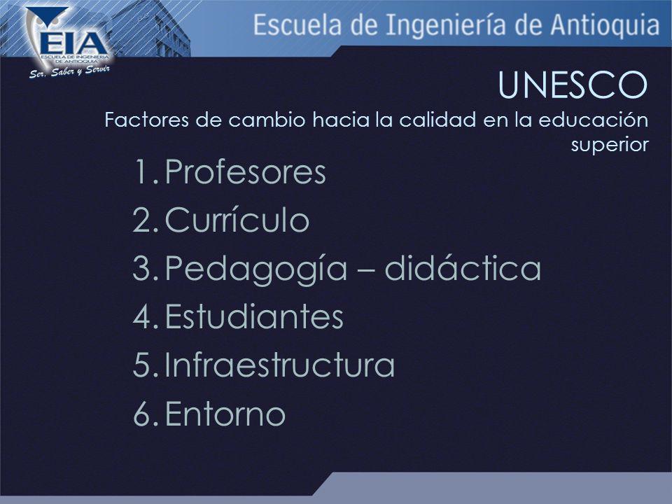 UNESCO Factores de cambio hacia la calidad en la educación superior 1.Profesores 2.Currículo 3.Pedagogía – didáctica 4.Estudiantes 5.Infraestructura 6.Entorno