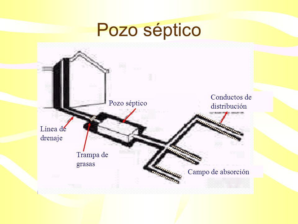 Método del filtro anaerobio y contacto aerobio http://www.apec-vc.or.jp/co-op/s_pollution/index.htm