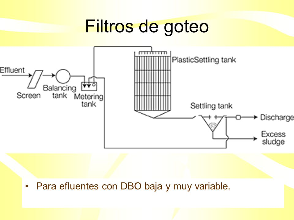 Problemas en la sedimentación (Bulking ) 1. MCRT (tiempo de residencia) 2. C:N & C:P 3. Niveles de oxígeno disuelto 4. Biológico: sobrecrecimiento de
