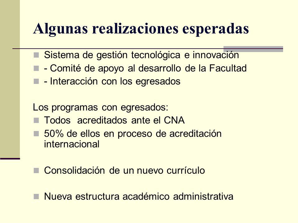 Algunas realizaciones esperadas Sistema de gestión tecnológica e innovación - Comité de apoyo al desarrollo de la Facultad - Interacción con los egres
