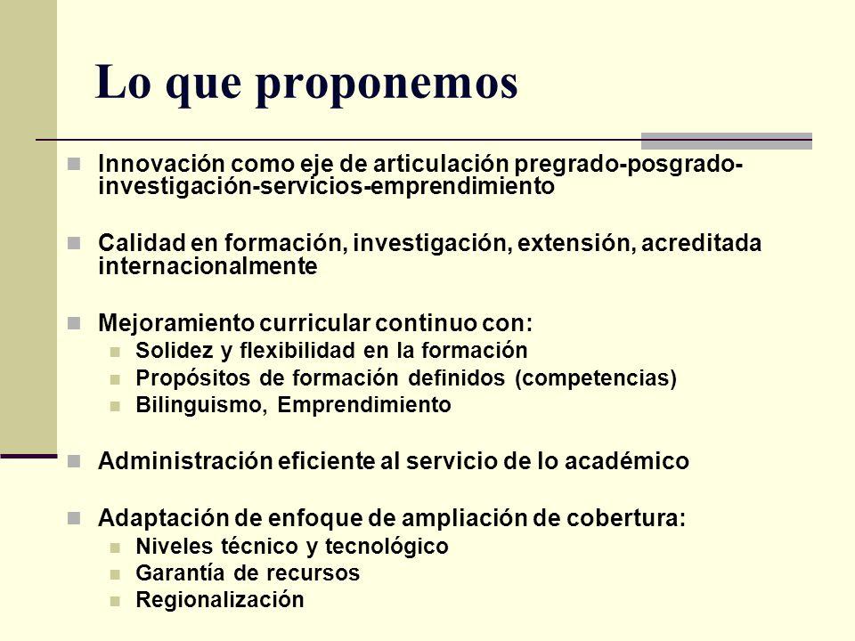 Requerimientos del entorno regional, nacional e internacional FACULTAD CALIDADPERTINENCIACOBERTURACOMPETITIVIDADEQUIDAD