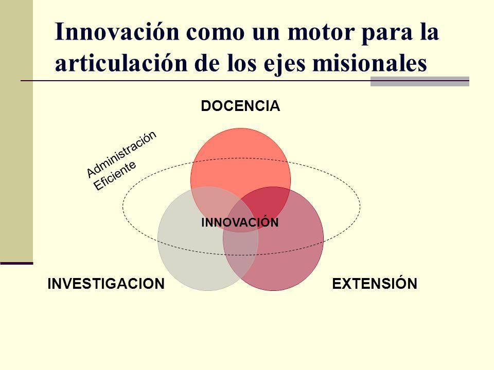 Innovación como un motor para la articulación de los ejes misionales DOCENCIA EXTENSIÓNINVESTIGACION INNOVACIÓN Administración Eficiente