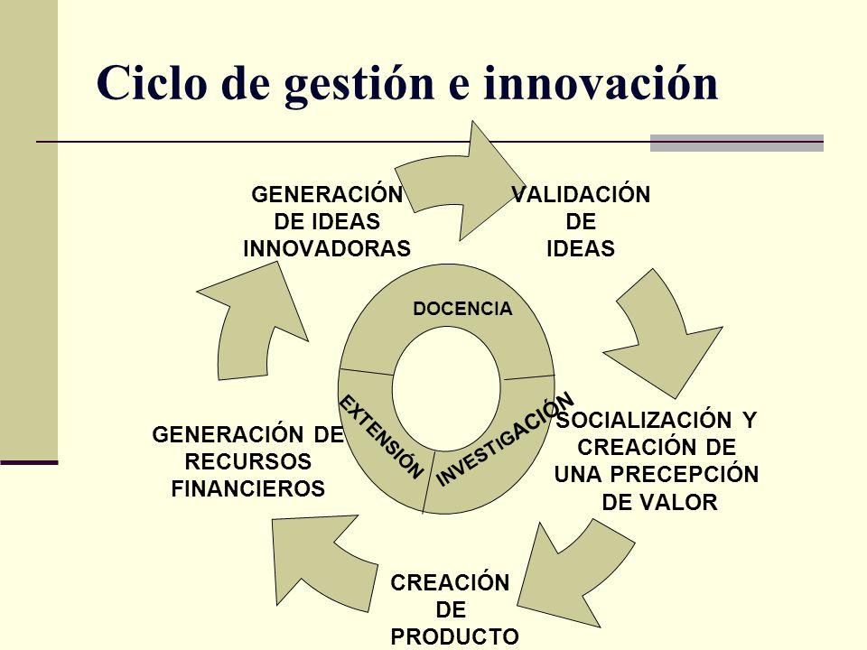 Ciclo de gestión e innovación VALIDACIÓN DE IDEAS SOCIALIZACIÓN Y CREACIÓN DE UNA PRECEPCIÓN DE VALOR CREACIÓN DE PRODUCTO GENERACIÓN DE RECURSOS FINA
