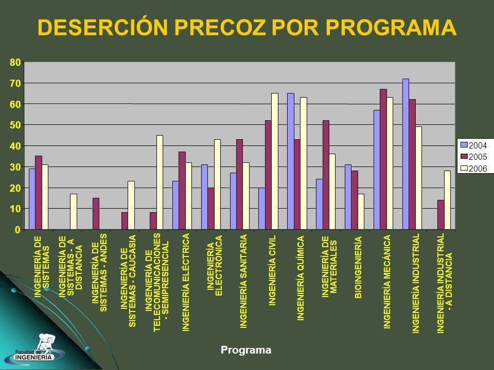 DESERCIÓN PRECOZ POR PROGRAMA 0 10 20 30 40 50 60 70 80 INGENIERÍA DE SISTEMAS INGENIERÍA DE SISTEMAS - A DISTANCIA INGENIERÍA DE SISTEMAS - ANDES INGENIERÍA DE SISTEMAS - CAUCASIA INGENIERÍA DE TELECOMUNICACIONES - SEMIPRESENCIAL INGENIERÍA ELÉCTRICA INGENIERÍA ELECTRÓNICA INGENIERÍA SANITARIA INGENIERÍA CIVIL INGENIERÍA QUÍMICA INGENIERÍA DE MATERIALES BIOINGENIERÍA INGENIERÍA MECÁNICA INGENIERÍA INDUSTRIAL - A DISTANCIA 2004 2005 2006 Programa