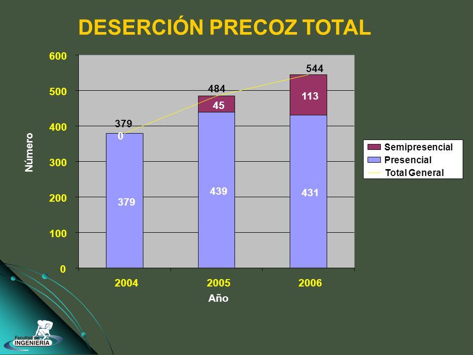 DESERCIÓN PRECOZ TOTAL 379 439 431 45 113 0 379 544 484 0 100 200 300 400 500 600 200420052006 Año Número Semipresencial Presencial Total General