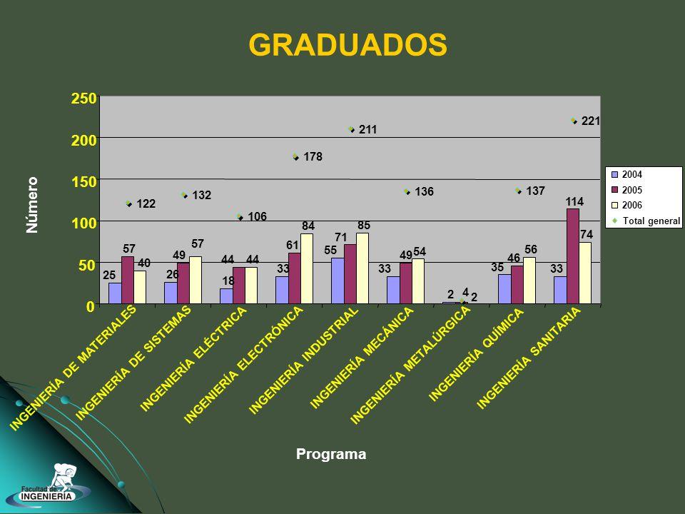 GRADUADOS 25 26 18 33 55 33 2 35 33 57 49 44 61 71 49 46 114 40 57 44 84 85 54 56 74 2 122 132 106 178 211 136 137 221 4 0 50 100 150 200 250 INGENIERÍA DE MATERIALES INGENIERÍA DE SISTEMAS INGENIERÍA ELÉCTRICA INGENIERÍA ELECTRÓNICA INGENIERÍA INDUSTRIAL INGENIERÍA MECÁNICA INGENIERÍA METALÚRGICA INGENIERÍA QUÍMICA INGENIERÍA SANITARIA Programa Número 2004 2005 2006 Total general