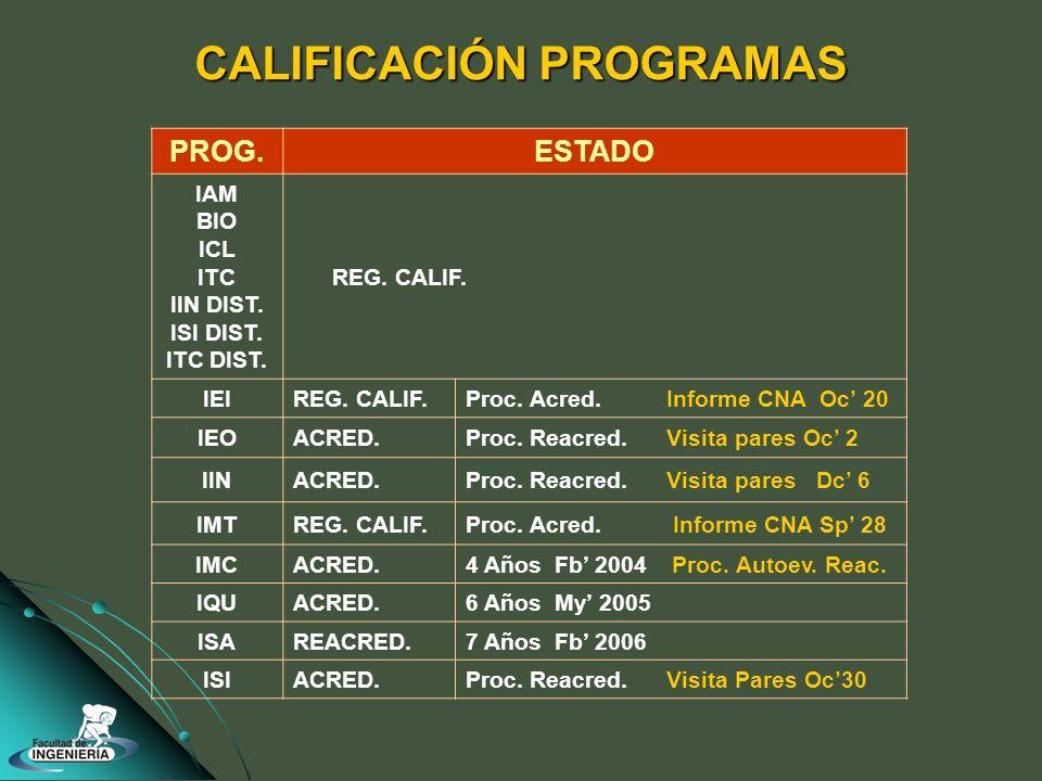 CALIFICACIÓN PROGRAMAS PROG.ESTADO IAM BIO ICL ITC IIN DIST.