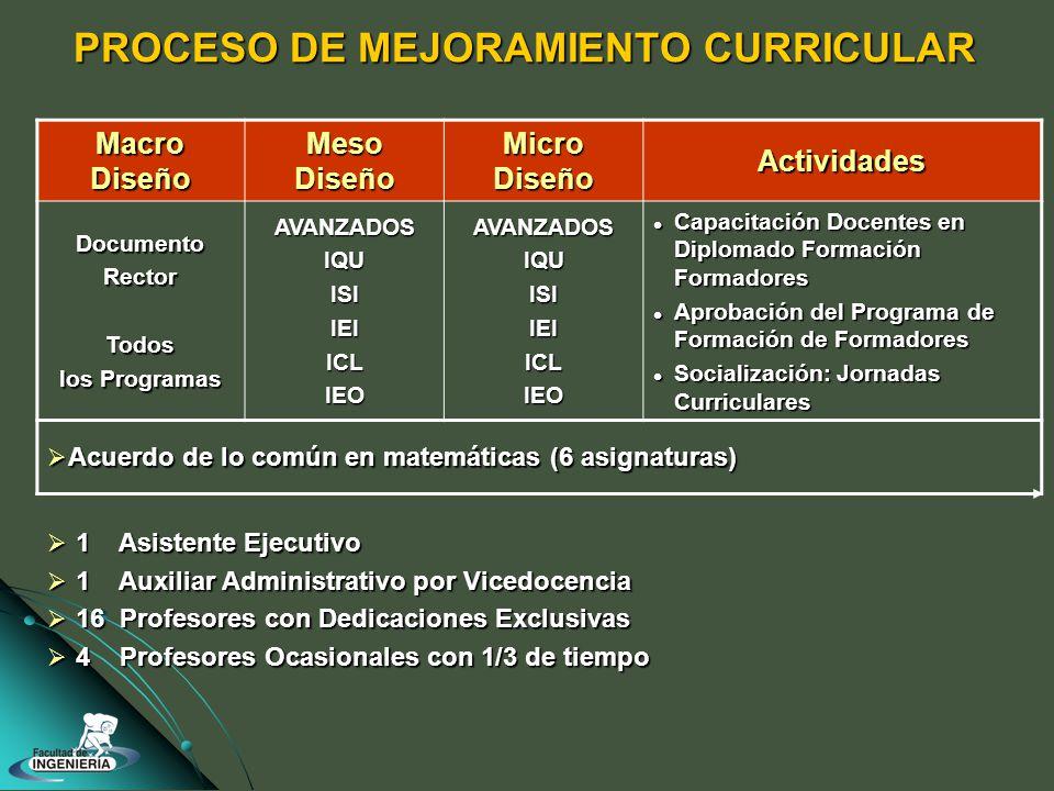 PROCESO DE MEJORAMIENTO CURRICULAR Macro Diseño Meso Diseño Micro Diseño Actividades DocumentoRectorTodos los Programas AVANZADOSIQUISIIEIICLIEOAVANZADOSIQUISIIEIICLIEO Capacitación Docentes en Diplomado Formación Formadores Capacitación Docentes en Diplomado Formación Formadores Aprobación del Programa de Formación de Formadores Aprobación del Programa de Formación de Formadores Socialización: Jornadas Curriculares Socialización: Jornadas Curriculares Acuerdo de lo común en matemáticas (6 asignaturas) Acuerdo de lo común en matemáticas (6 asignaturas) 1 Asistente Ejecutivo 1 Asistente Ejecutivo 1 Auxiliar Administrativo por Vicedocencia 1 Auxiliar Administrativo por Vicedocencia 16 Profesores con Dedicaciones Exclusivas 16 Profesores con Dedicaciones Exclusivas 4 Profesores Ocasionales con 1/3 de tiempo 4 Profesores Ocasionales con 1/3 de tiempo