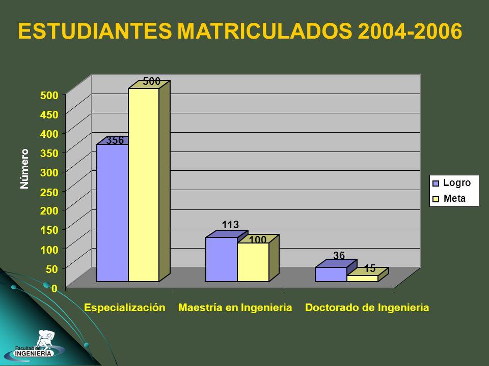 356 500 113 100 36 15 0 50 100 150 200 250 300 350 400 450 500 EspecializaciónMaestría en IngenieriaDoctorado de Ingenieria ESTUDIANTES MATRICULADOS 2004-2006 Logro Meta Número