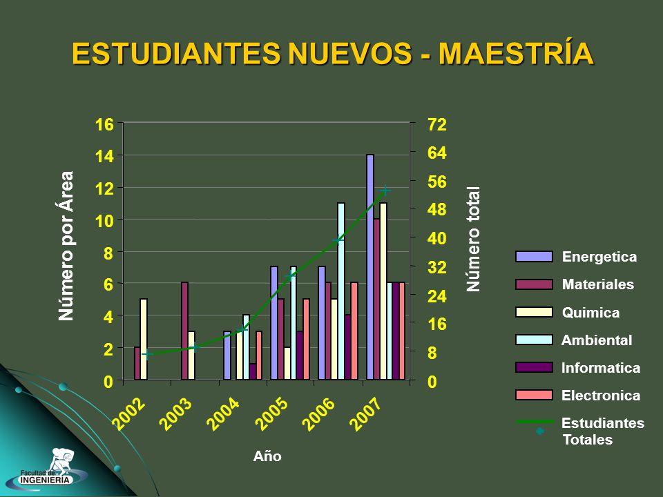 ESTUDIANTES NUEVOS - MAESTRÍA 0 2 4 6 8 10 12 14 16 2002200320042005 20062007 Número por Área 0 8 16 24 32 40 48 56 64 72 Número total Energetica Materiales Quimica Ambiental Informatica Electronica Estudiantes Totales Año
