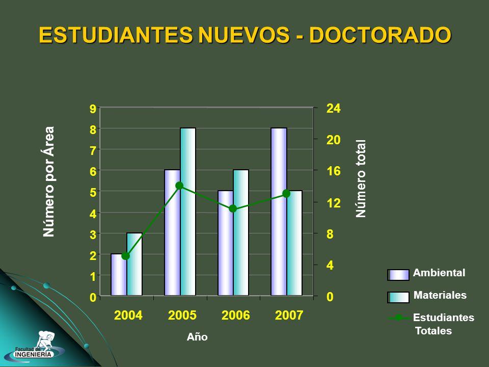 ESTUDIANTES NUEVOS - DOCTORADO 0 1 2 3 4 5 6 7 8 9 2004200520062007 0 4 8 12 16 20 24 Ambiental Materiales Estudiantes Totales Número por Área Número total Año