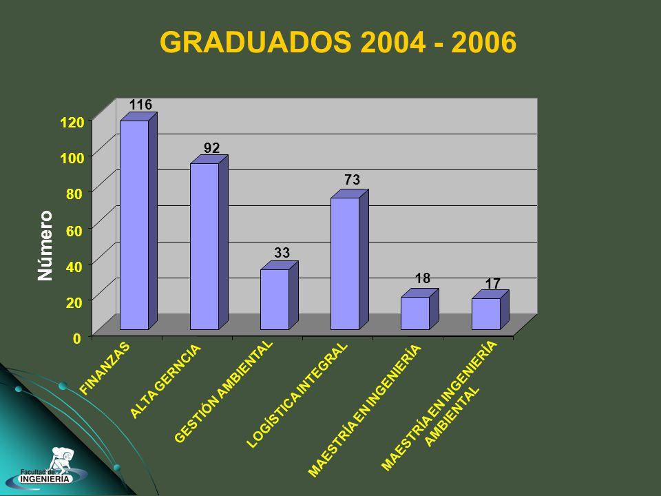 116 92 33 73 18 17 0 20 40 60 80 100 120 FINANZAS ALTA GERNCIA GESTIÓN AMBIENTAL LOGÍSTICA INTEGRAL MAESTRÍA EN INGENIERÍA GRADUADOS 2004 - 2006 MAESTRÍA EN INGENIERÍA AMBIENTAL Número