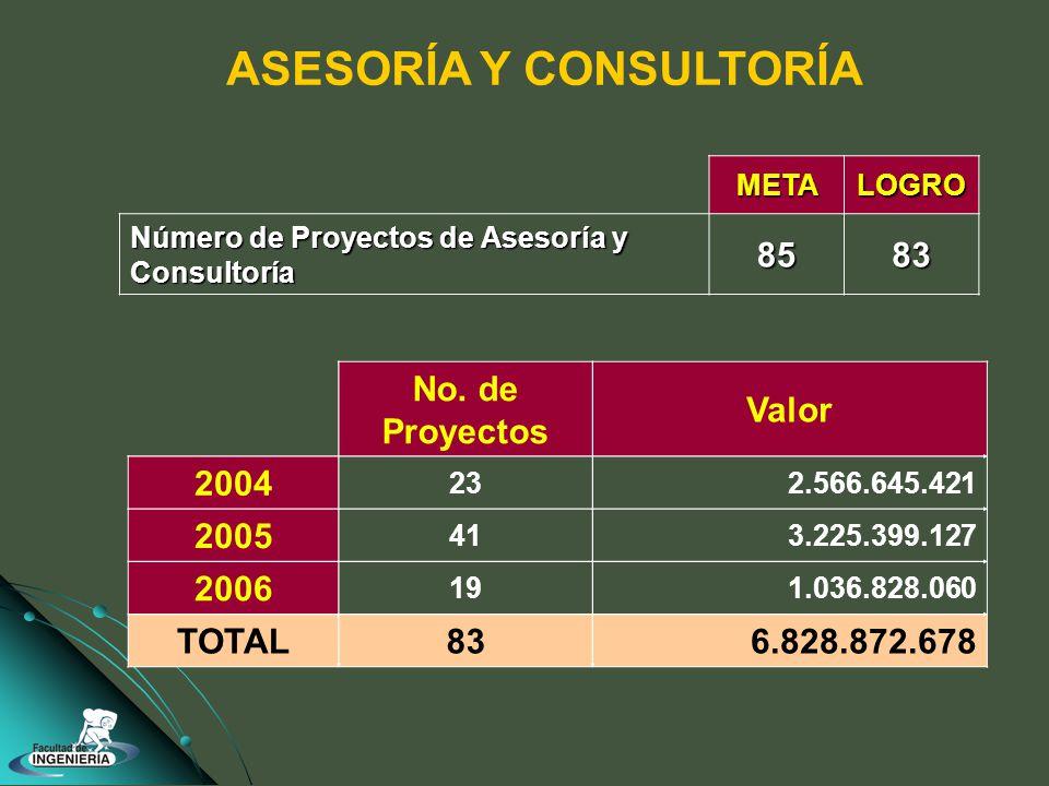 No. de Proyectos Valor 2004 232.566.645.421 2005 413.225.399.127 2006 191.036.828.060 TOTAL836.828.872.678 ASESORÍA Y CONSULTORÍAMETALOGRO Número de P