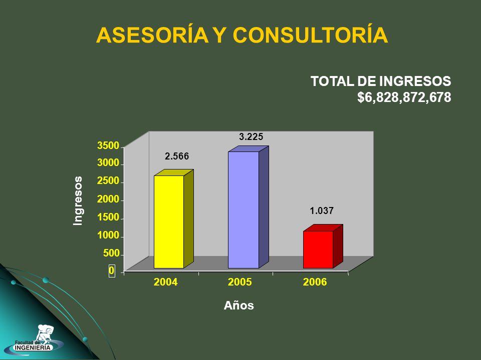 2.566 3.225 1.037 0 500 1000 1500 2000 2500 3000 3500 200420052006 Años ASESORÍA Y CONSULTORÍA TOTAL DE INGRESOS $6,828,872,678 Ingresos