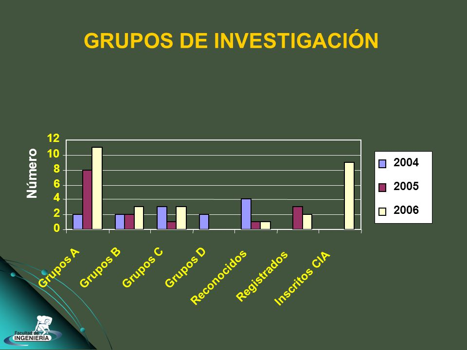 GRUPOS DE INVESTIGACIÓN 0 2 4 6 8 10 12 Grupos A Grupos BGrupos CGrupos D Reconocidos Registrados Inscritos CIA 2004 2005 2006 Número