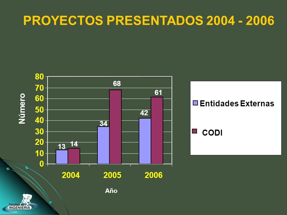 PROYECTOS PRESENTADOS 2004 - 2006 13 34 42 14 68 61 0 10 20 30 40 50 60 70 80 200420052006 Entidades Externas CODI Número Año