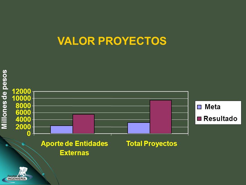 0 2000 4000 6000 8000 10000 12000 Aporte de Entidades Externas Total Proyectos Meta Resultado VALOR PROYECTOS Millones de pesos
