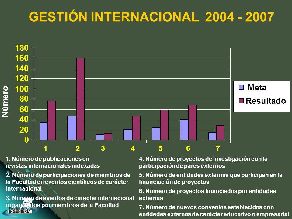 GESTIÓN INTERNACIONAL 2004 - 2007 0 20 40 60 80 100 120 140 160 180 Meta Resultado 1.
