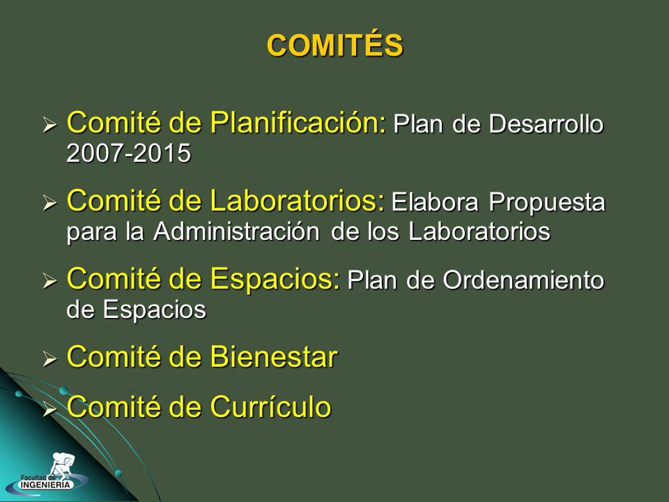 COMITÉS Comité de Planificación: Plan de Desarrollo 2007-2015 Comité de Planificación: Plan de Desarrollo 2007-2015 Comité de Laboratorios: Elabora Propuesta para la Administración de los Laboratorios Comité de Laboratorios: Elabora Propuesta para la Administración de los Laboratorios Comité de Espacios: Plan de Ordenamiento de Espacios Comité de Espacios: Plan de Ordenamiento de Espacios Comité de Bienestar Comité de Bienestar Comité de Currículo Comité de Currículo