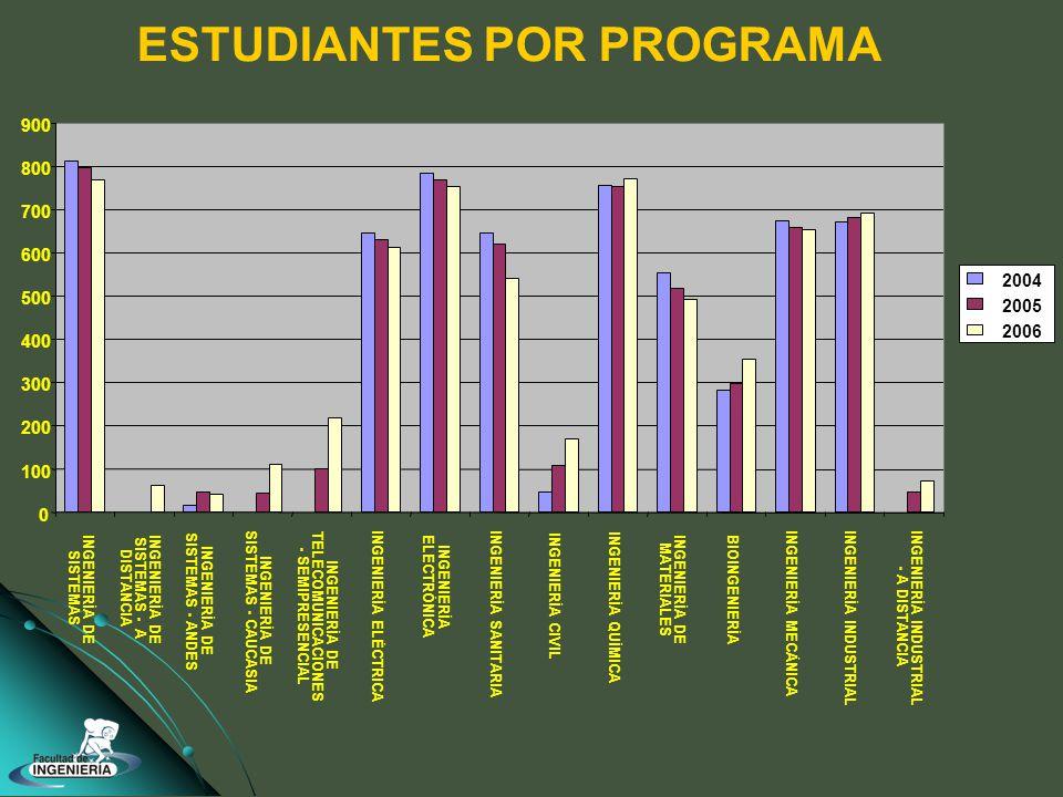 ESTUDIANTES POR PROGRAMA 0 100 200 300 400 500 600 700 800 900 INGENIERÍA DE SISTEMAS INGENIERÍA DE SISTEMAS - A DISTANCIA INGENIERÍA DE SISTEMAS - ANDES INGENIERÍA DE SISTEMAS - CAUCASIA INGENIERÍA DE TELECOMUNICACIONES - SEMIPRESENCIAL INGENIERÍA ELÉCTRICA INGENIERÍA ELECTRÓNICA INGENIERÍA SANITARIA INGENIERÍA CIVIL INGENIERÍA QUÍMICA INGENIERÍA DE MATERIALES BIOINGENIERÍA INGENIERÍA MECÁNICA INGENIERÍA INDUSTRIAL - A DISTANCIA 2004 2005 2006