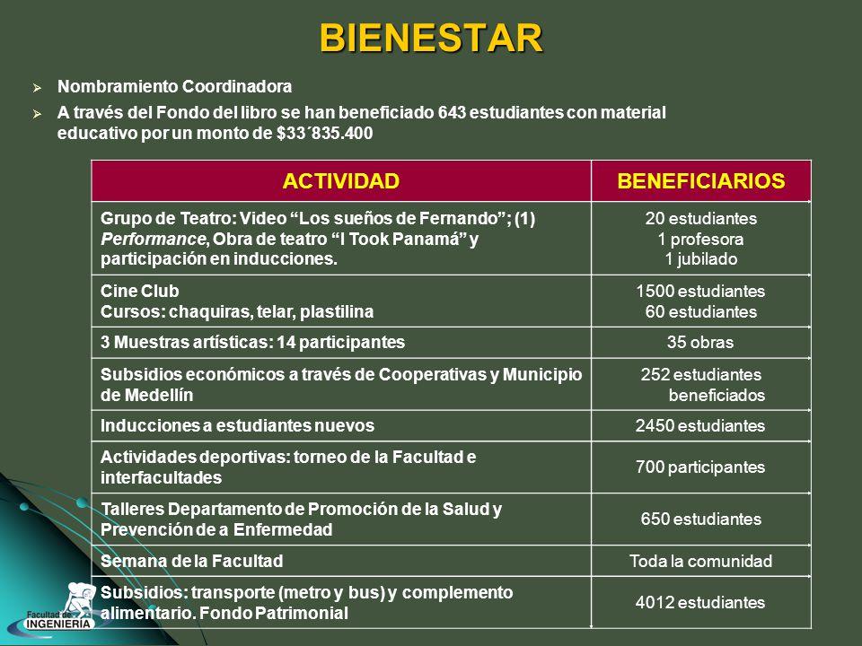 BIENESTAR ACTIVIDADBENEFICIARIOS Grupo de Teatro: Video Los sueños de Fernando; (1) Performance, Obra de teatro I Took Panamá y participación en inducciones.